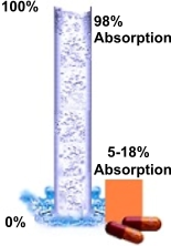 EDTA-Liquid-Pills-Absorption-Chart
