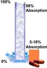 EDTA-Liquid-Pills-Absorption-Chart